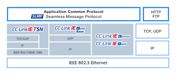SLMP (Seamless Message Protocol) | About CC-Link Family | CC-Link