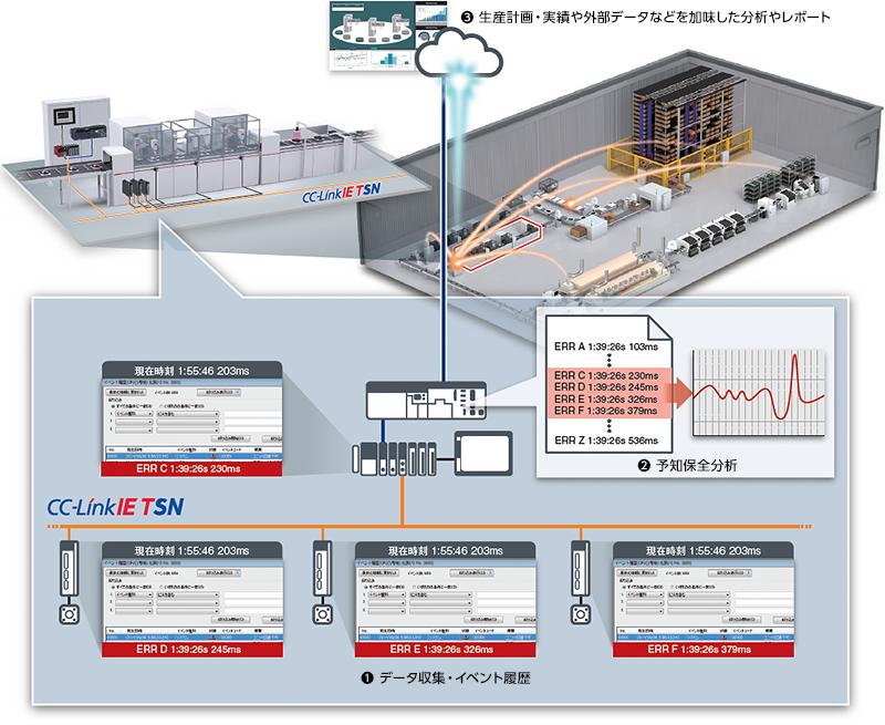 CC-Link IETSN プロトコル階層