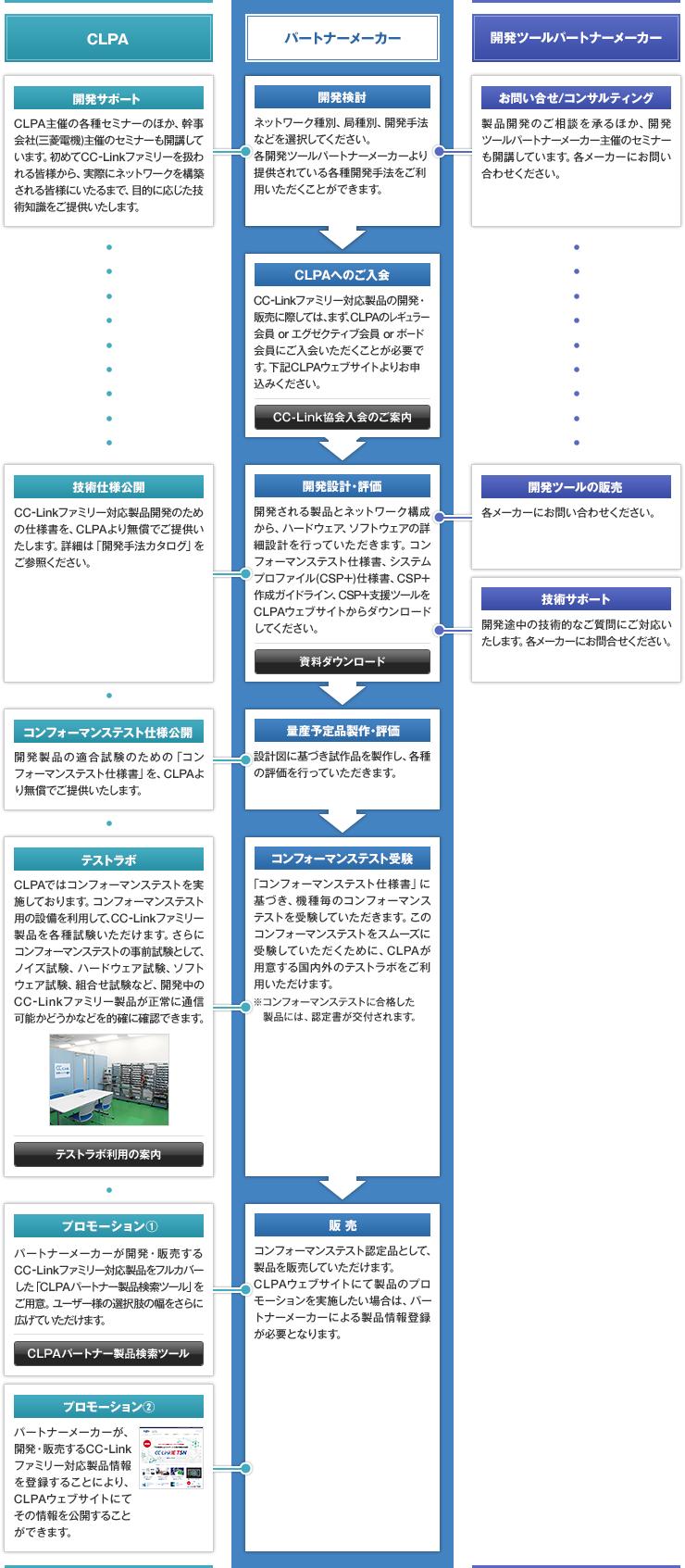 製品開発の流れ|製品開発サポート|cc Link協会